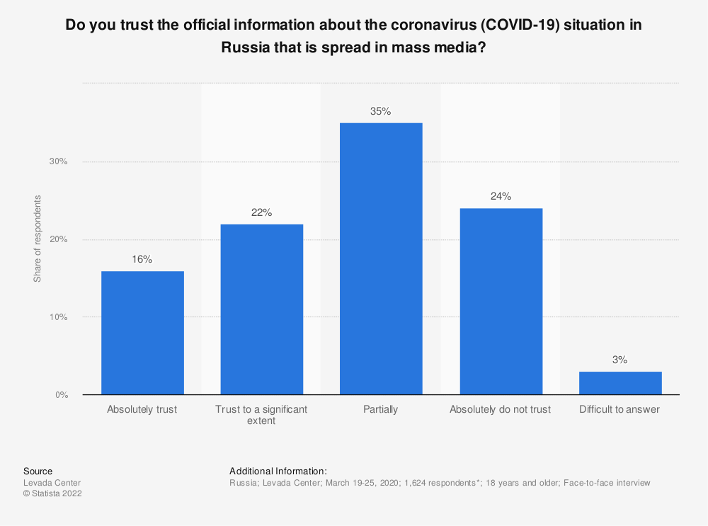 Statistic: Do you trust the official information about the coronavirus (COVID-19) situation in Russia that is spread in mass media? | Statista