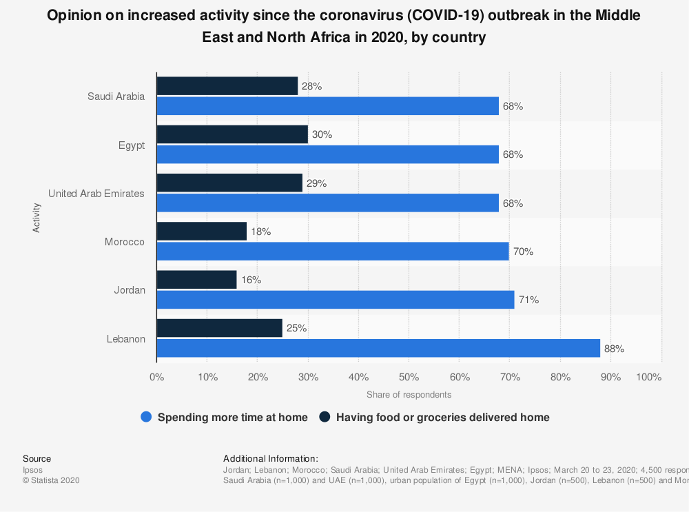 Statistic: Opinion on increased activity since the coronavirus (COVID-19) outbreak in the Middle East and North Africa in 2020, by country | Statista
