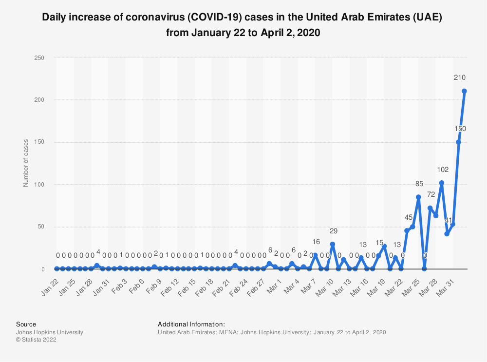 Statistic: Daily increase of coronavirus (COVID-19) cases in the United Arab Emirates (UAE)  from January 22 to April 2, 2020 | Statista
