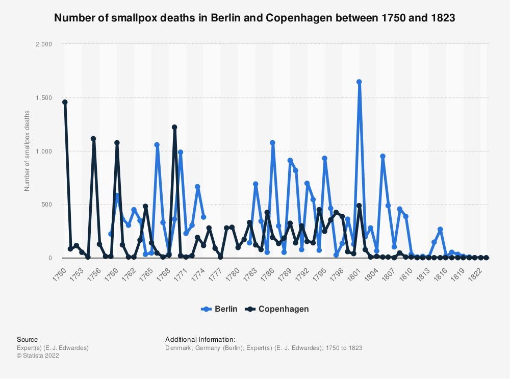 Statistic: Number of smallpox deaths in Berlin and Copenhagen between 1750 and 1823 | Statista