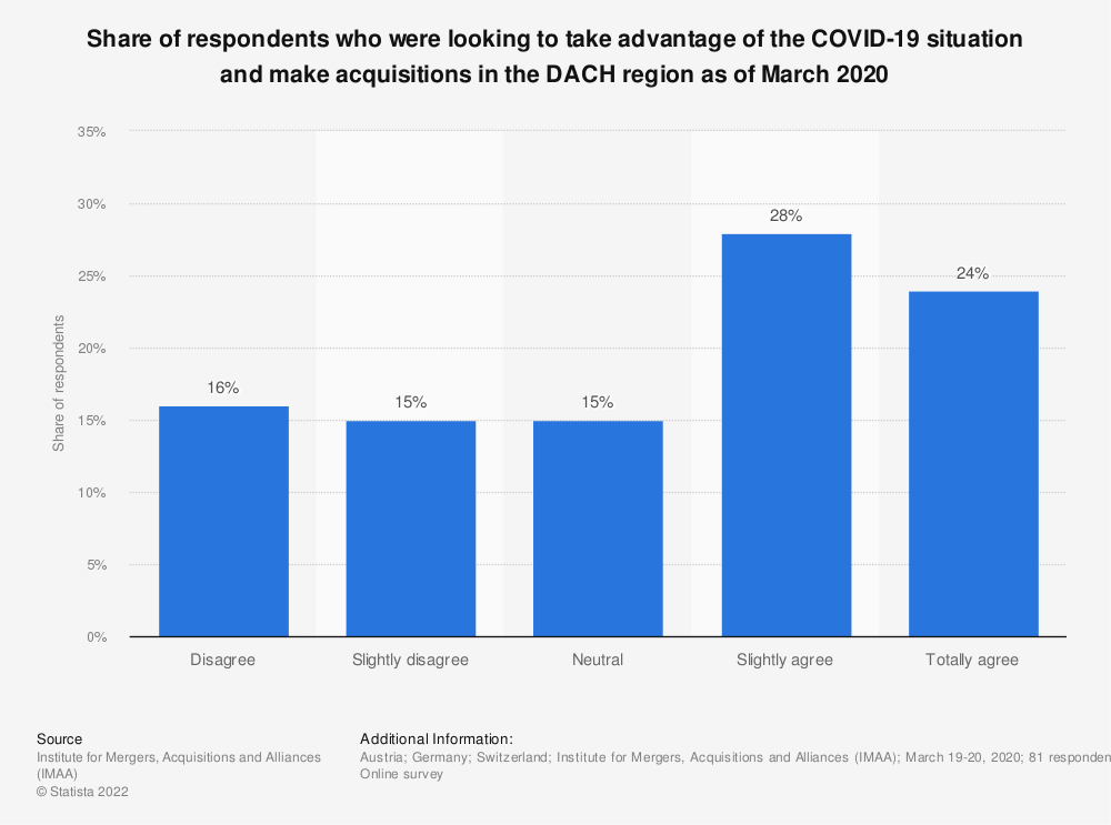 Statistic: Share of respondents who were looking to take advantage of the COVID-19 situation and make acquisitions in the DACH region as of March 2020 | Statista