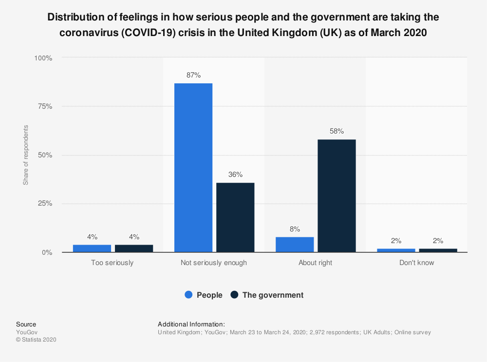 Statistic: Distribution of feelings in how serious people and the government are taking the coronavirus (COVID-19) crisis in the United Kingdom (UK) as of March 2020   Statista