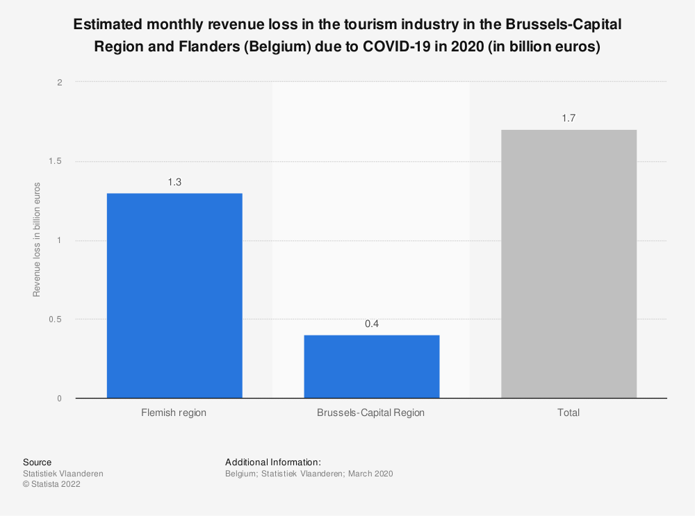 Statistic: Estimated monthly revenue loss in the tourism industry in the Brussels-Capital Region and Flanders (Belgium) due to COVID-19 in 2020 (in billion euros)   Statista