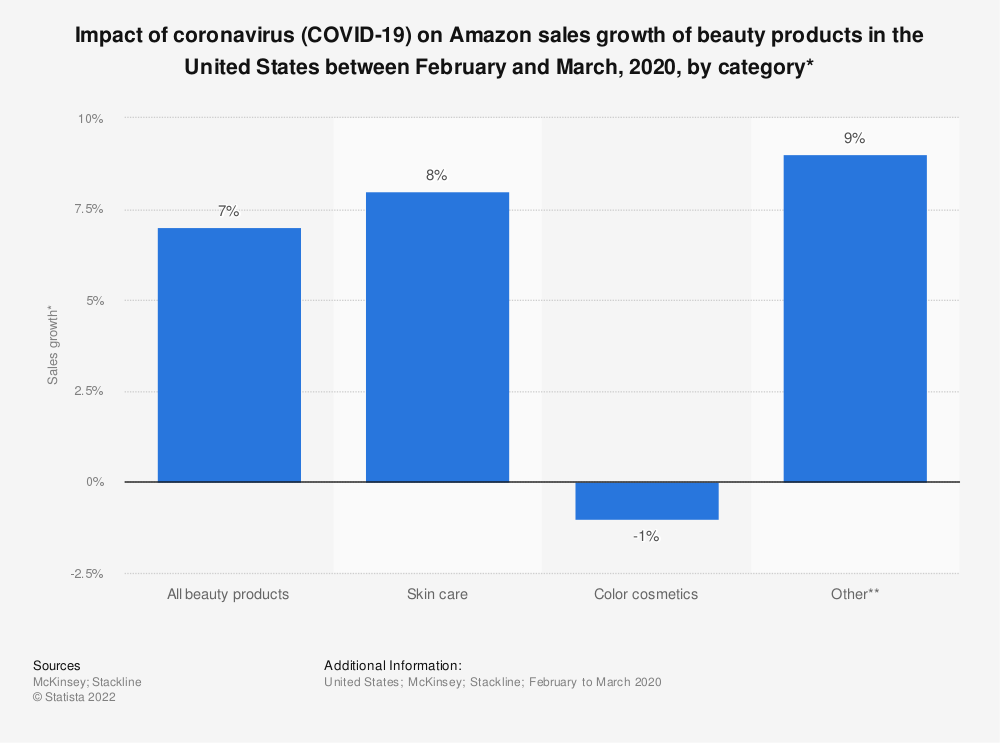 Statistic: Impact of coronavirus (COVID-19) on Amazon sales growth of beauty products in the United States between February and March, 2020, by category* | Statista