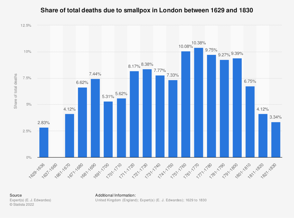 Statistic: Share of total deaths due to smallpox in London between 1629 and 1830 | Statista