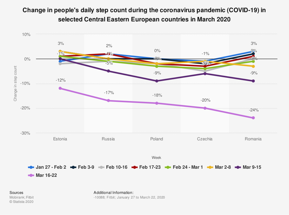 Statistic: Change in people's daily step count during the coronavirus pandemic (COVID-19) in selected Central Eastern European countries in March 2020 | Statista