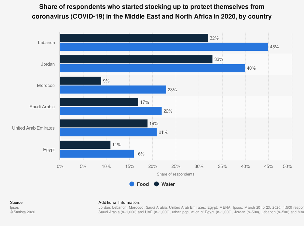 Statistic: Share of respondents who started stocking up to protect themselves from coronavirus (COVID-19) in the Middle East and North Africa in 2020, by country | Statista