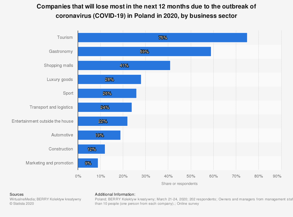 Statistic: Companies that will lose most in the next 12 months due to the outbreak of coronavirus (COVID-19) in Poland in 2020, by business sector | Statista