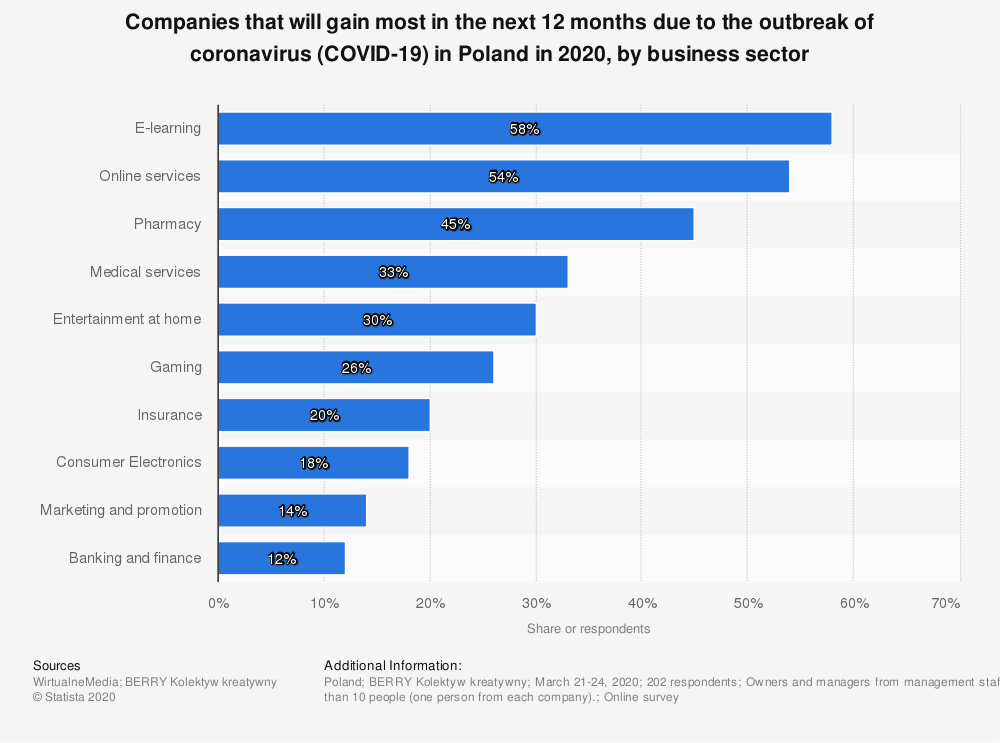 Statistic: Companies that will gain most in the next 12 months due to the outbreak of coronavirus (COVID-19) in Poland in 2020, by business sector   Statista