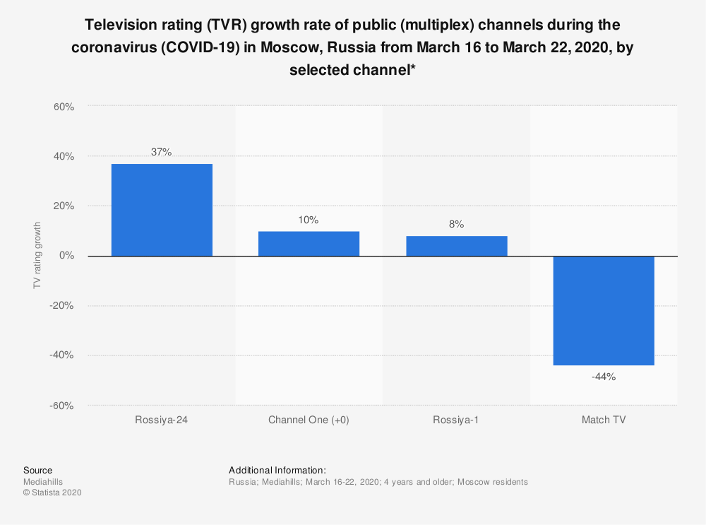 Statistic: Television rating (TVR) growth rate of public (multiplex) channels during the coronavirus (COVID-19) in Moscow, Russia from March 16 to March 22, 2020, by selected channel*   Statista