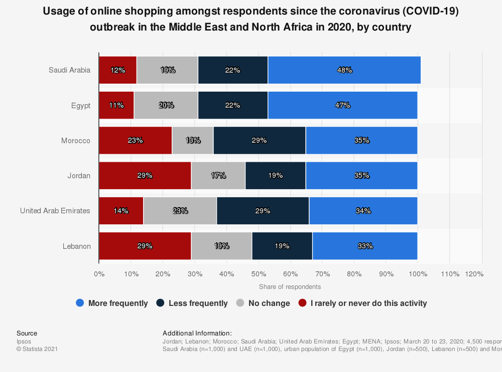 Statistic: Usage of online shopping amongst respondents since the coronavirus (COVID-19) outbreak in the Middle East and North Africa in 2020, by country   Statista