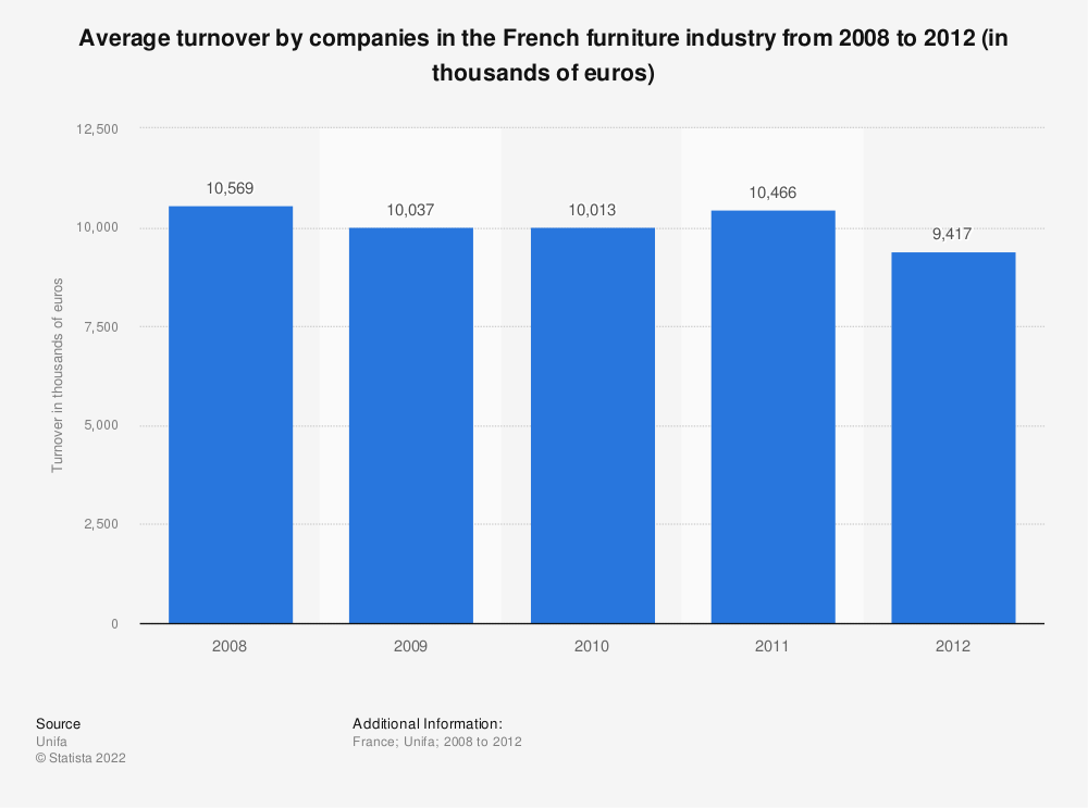 Statistic: Average turnover by companies in the French furniture industry from 2008 to 2012 (in thousands of euros) | Statista