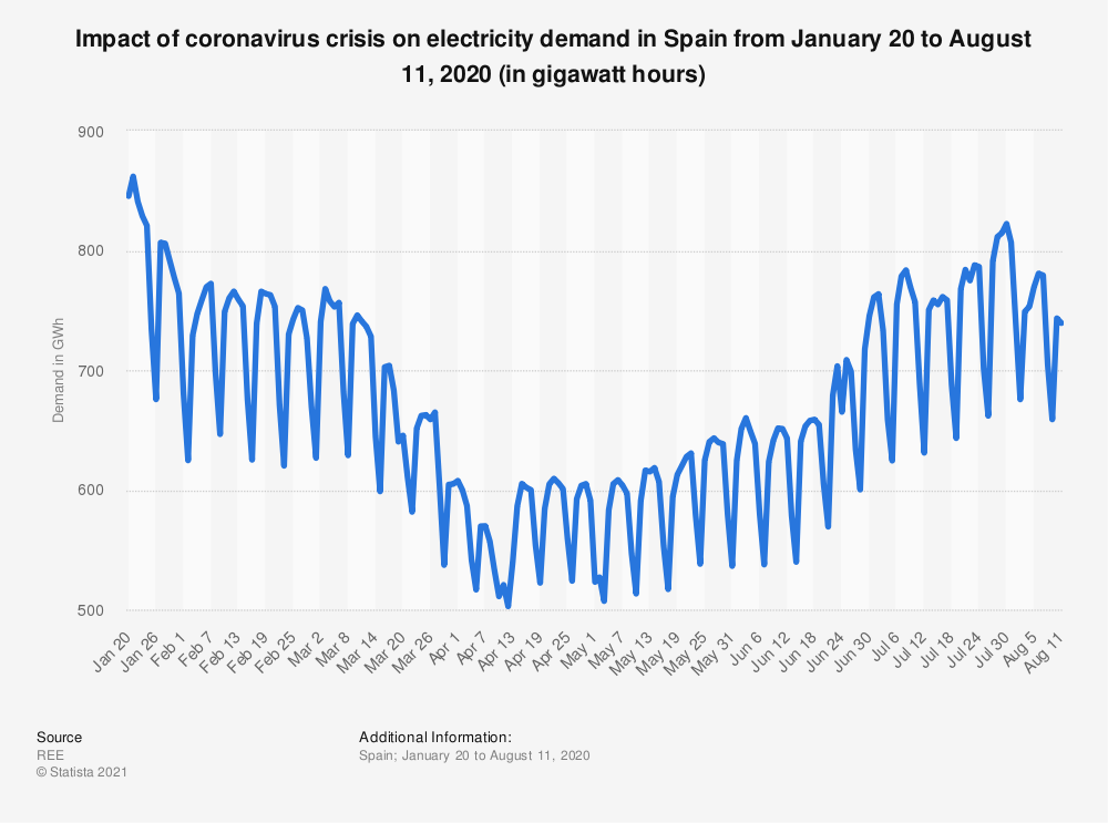 Statistic: Impact of coronavirus crisis on electricity demand in Spain from January 20 to August 11, 2020 (in gigawatt hours)   Statista
