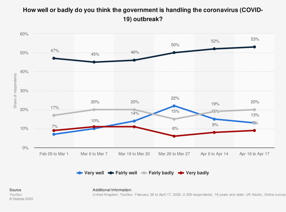 Statistic: How well or badly do you think the government is handling the coronavirus (COVID-19) outbreak? | Statista