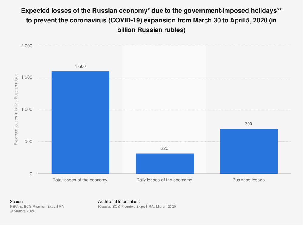 Statistic: Expected losses of the Russian economy* due to the government-imposed holidays** to prevent the coronavirus (COVID-19) expansion from March 30 to April 5, 2020 (in billion Russian rubles)   Statista