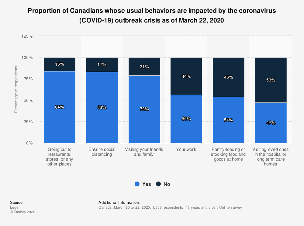 Statistic: Proportion of Canadians whose usual behaviors are impacted by the coronavirus (COVID-19) outbreak crisis as of March 22, 2020 | Statista