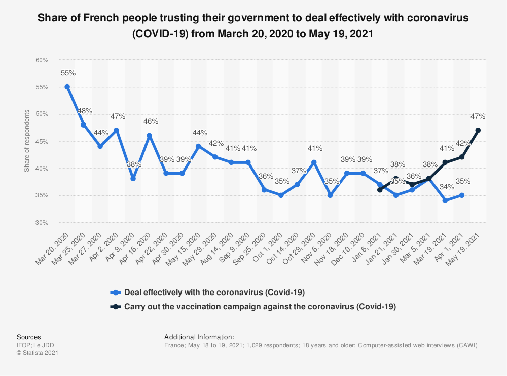 Statistic: Share of French people trusting their government to deal effectively with coronavirus (Covid-19) from March 20, 2020 to April 1, 2021 | Statista