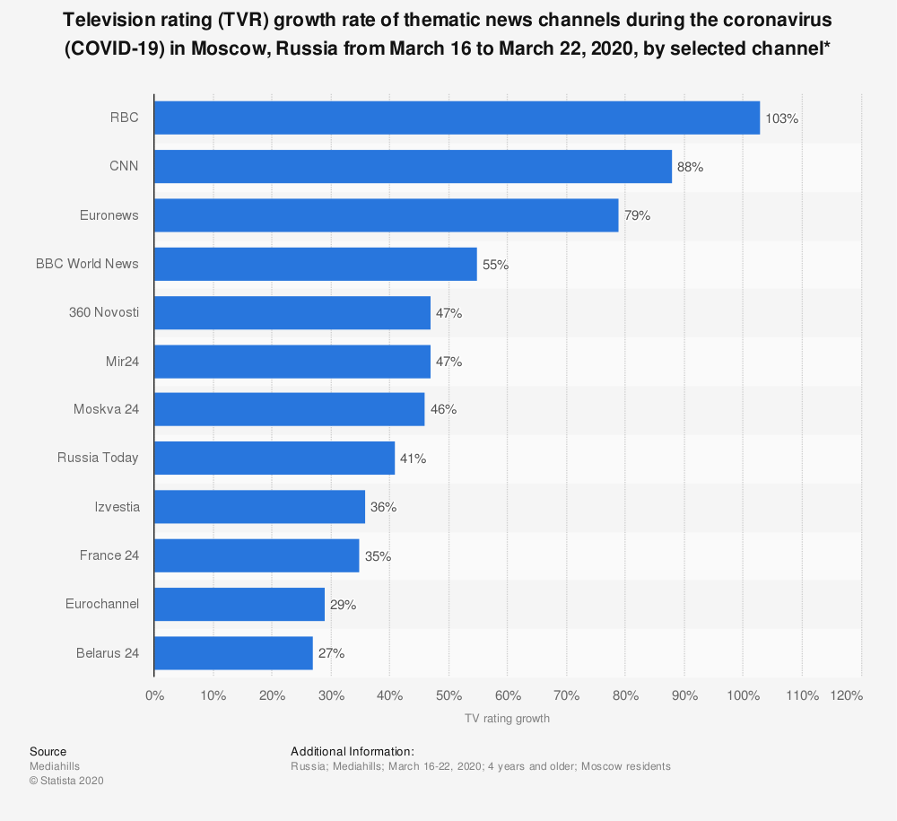 Statistic: Television rating (TVR) growth rate of thematic news channels during the coronavirus (COVID-19) in Moscow, Russia from March 16 to March 22, 2020, by selected channel* | Statista