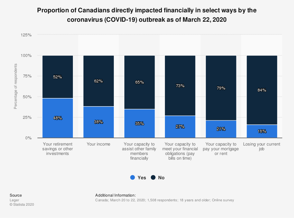 Statistic: Proportion of Canadians directly impacted financially in select ways by the coronavirus (COVID-19) outbreak as of March 22, 2020   Statista