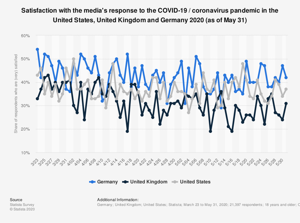 Statistic: Satisfaction with the media's response to the COVID-19 / coronavirus pandemic in the United States, United Kingdom and Germany 2020 (as of May 28) | Statista