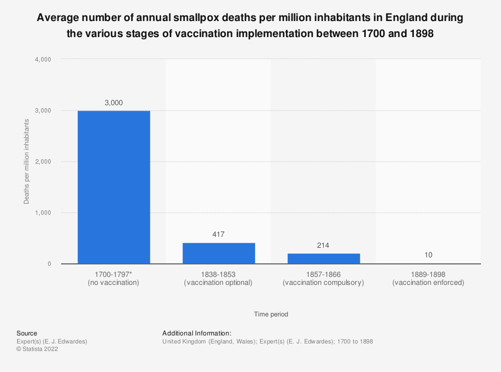 Statistic: Average number of annual smallpox deaths per million inhabitants in England during the various stages of vaccination implementation between 1700 and 1898   Statista