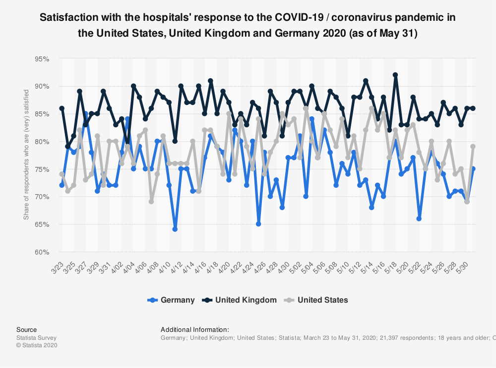 Statistic: Satisfaction with the hospitals' response to the COVID-19 / coronavirus pandemic in the United States, United Kingdom and Germany 2020 (as of May 24) | Statista