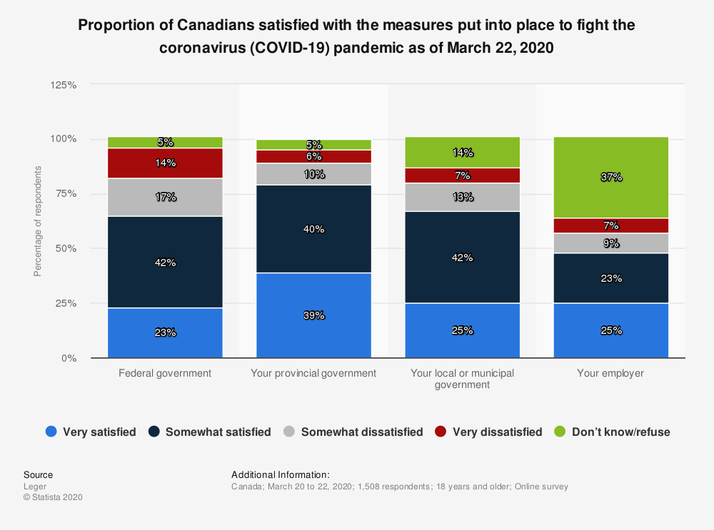 Statistic: Proportion of Canadians satisfied with the measures put into place to fight the coronavirus (COVID-19) pandemic as of March 22, 2020   Statista