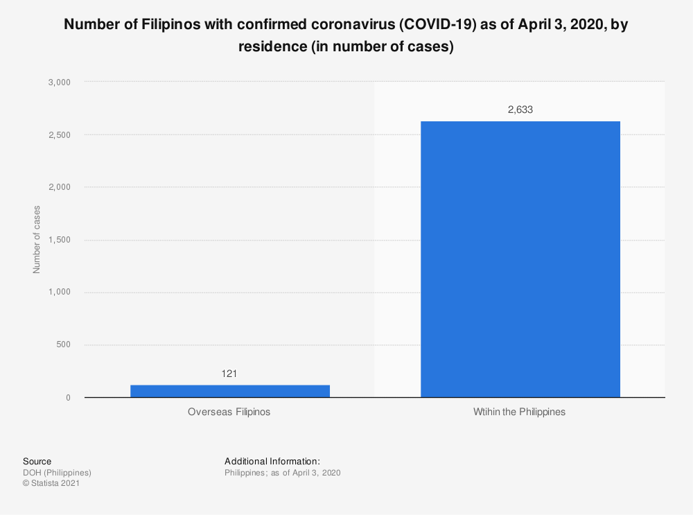 Statistic: Number of Filipinos with confirmed coronavirus COVID-19 as of April 3, 2020, by residence (in number of cases) | Statista