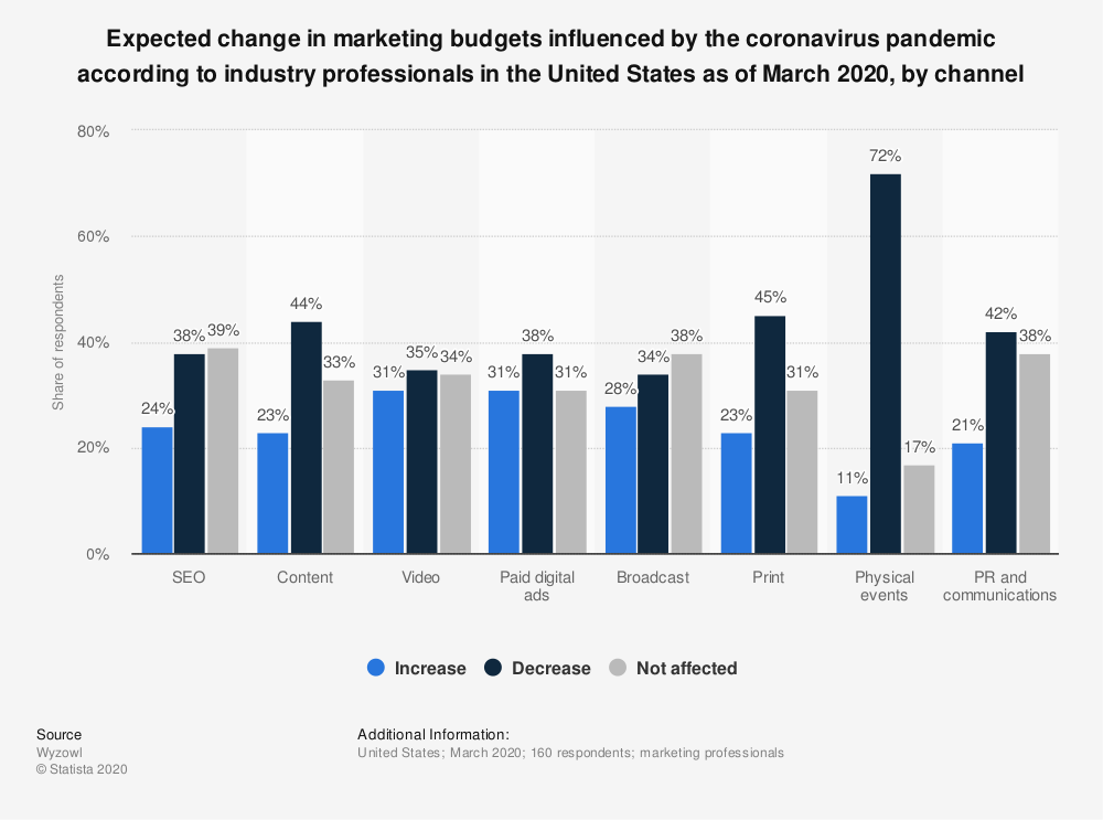 Statistic: Expected change in marketing budgets influenced by the coronavirus pandemic according to industry professionals in the United States as of March 2020, by channel | Statista