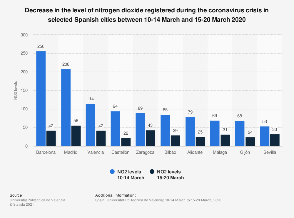 Statistic: Decrease in the level of nitrogen dioxide registered during the coronavirus crisis in selected Spanish cities between 10-14 March and 15-20 March 2020 | Statista