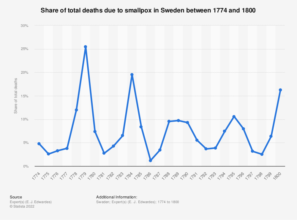Statistic: Share of total deaths due to smallpox in Sweden between 1774 and 1800 | Statista