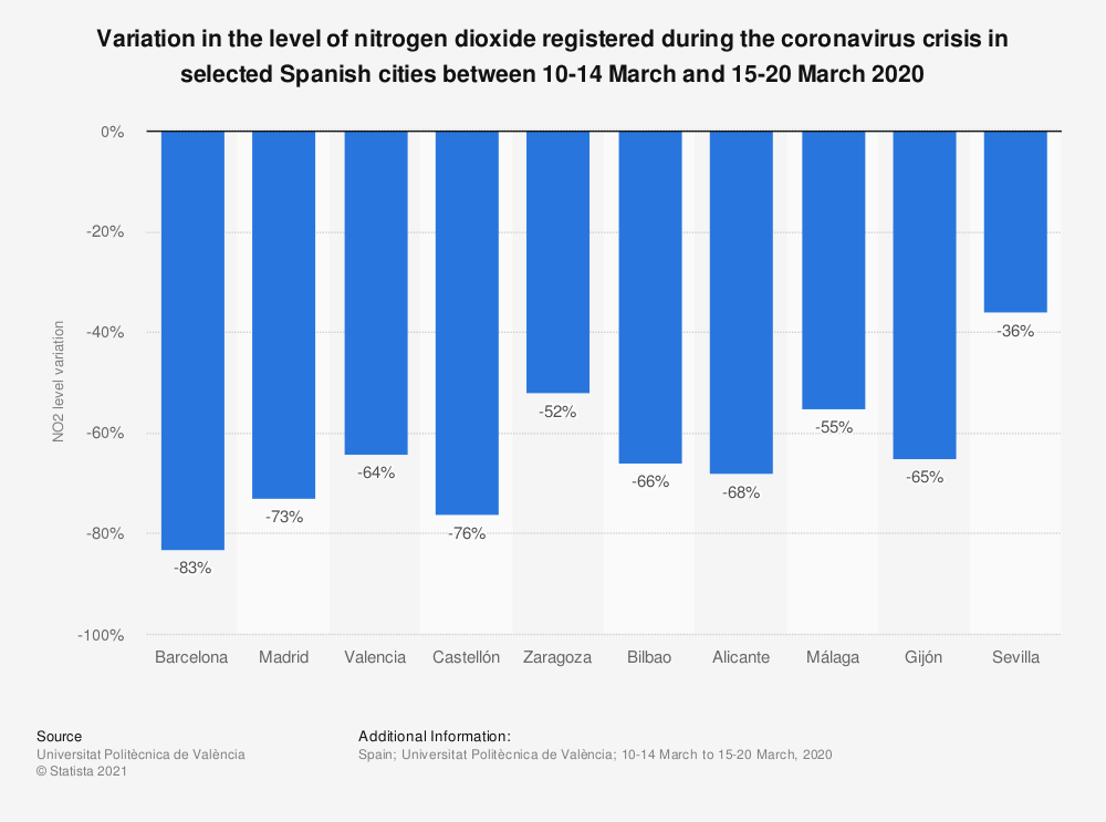 Statistic: Variation in the level of nitrogen dioxide registered during the coronavirus crisis in selected Spanish cities between 10-14 March and 15-20 March 2020 | Statista
