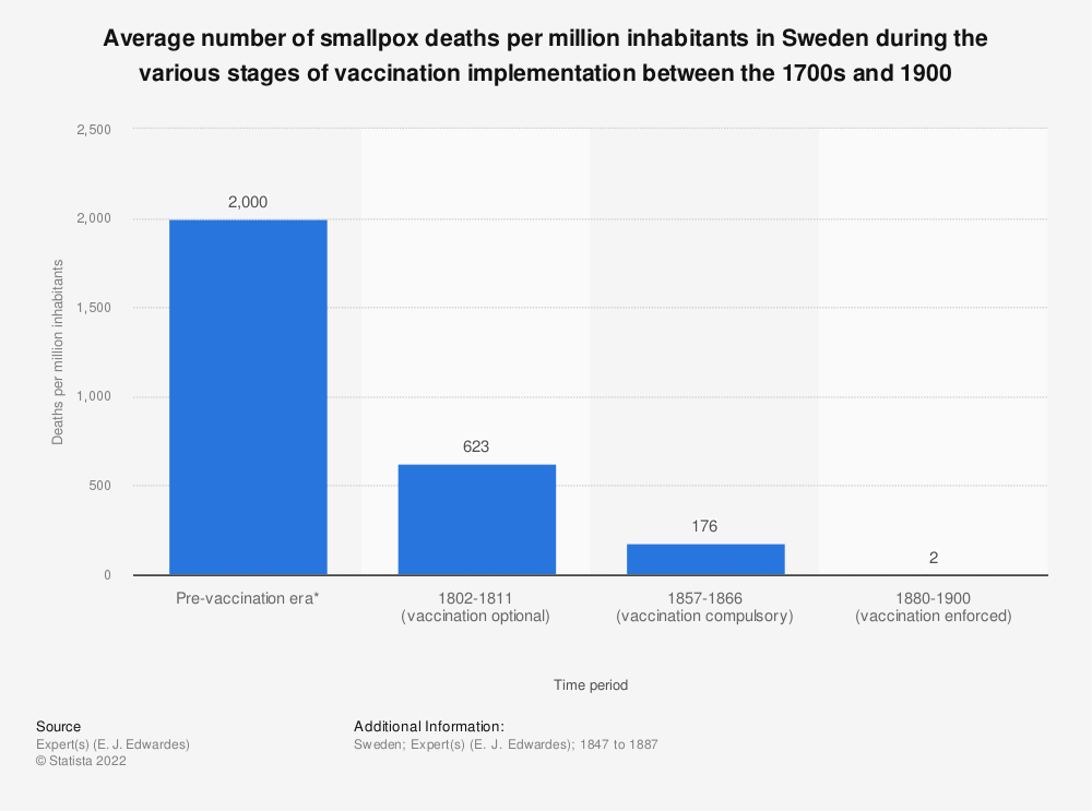 Statistic: Average number of smallpox deaths per million inhabitants in Sweden during the various stages of vaccination implementation between the 1700s and 1900 | Statista