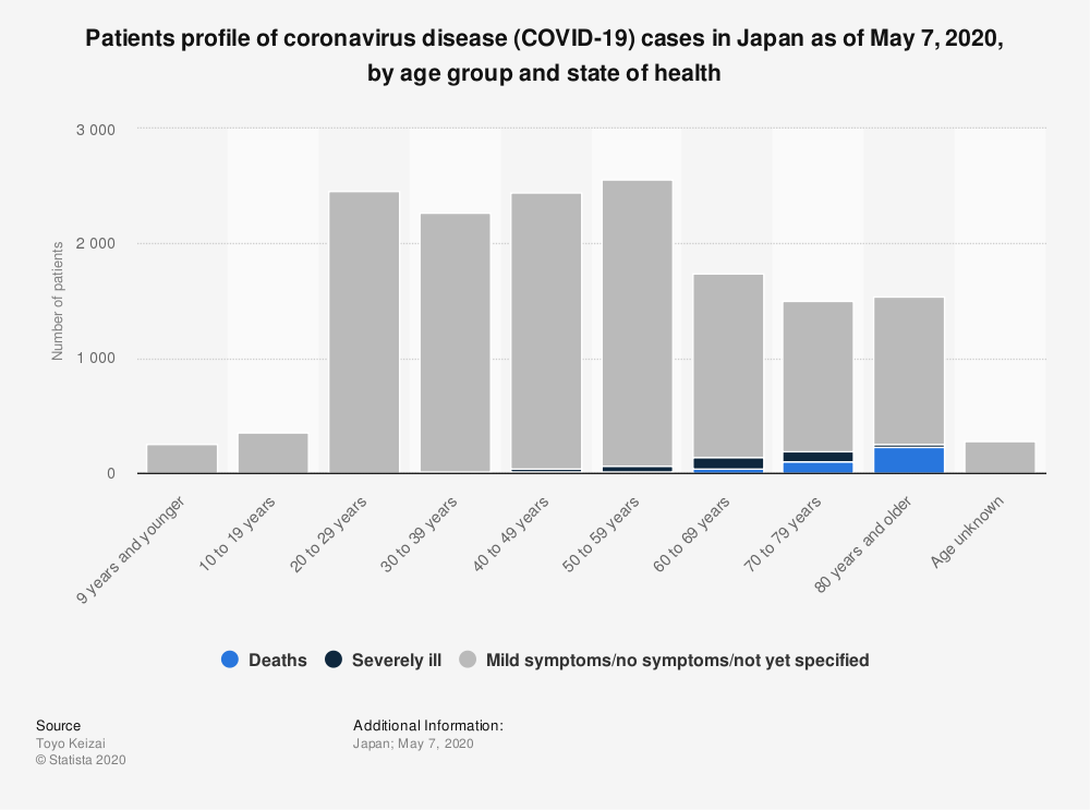 Statistic: Patients profile of coronavirus disease (COVID-19) cases in Japan as of May 7, 2020, by age group and state of health | Statista