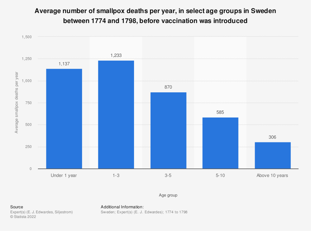 Statistic: Average number of smallpox deaths per year, in select age groups in Sweden between 1774 and 1798, before vaccination was introduced | Statista