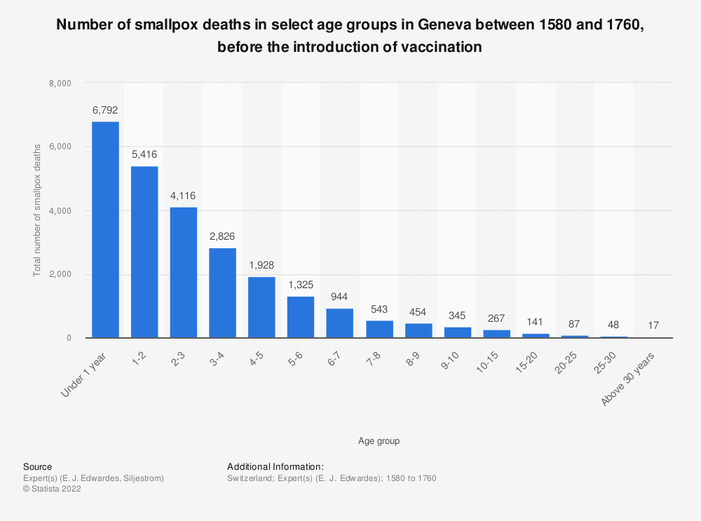 Statistic: Number of smallpox deaths in select age groups in Geneva between 1580 and 1760, before the introduction of vaccination | Statista