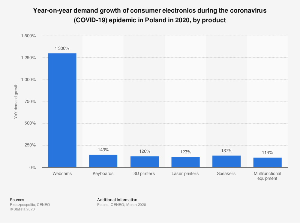 Statistic: Year-on-year demand growth of consumer electronics during the coronavirus (COVID-19) epidemic in Poland in 2020, by product  | Statista
