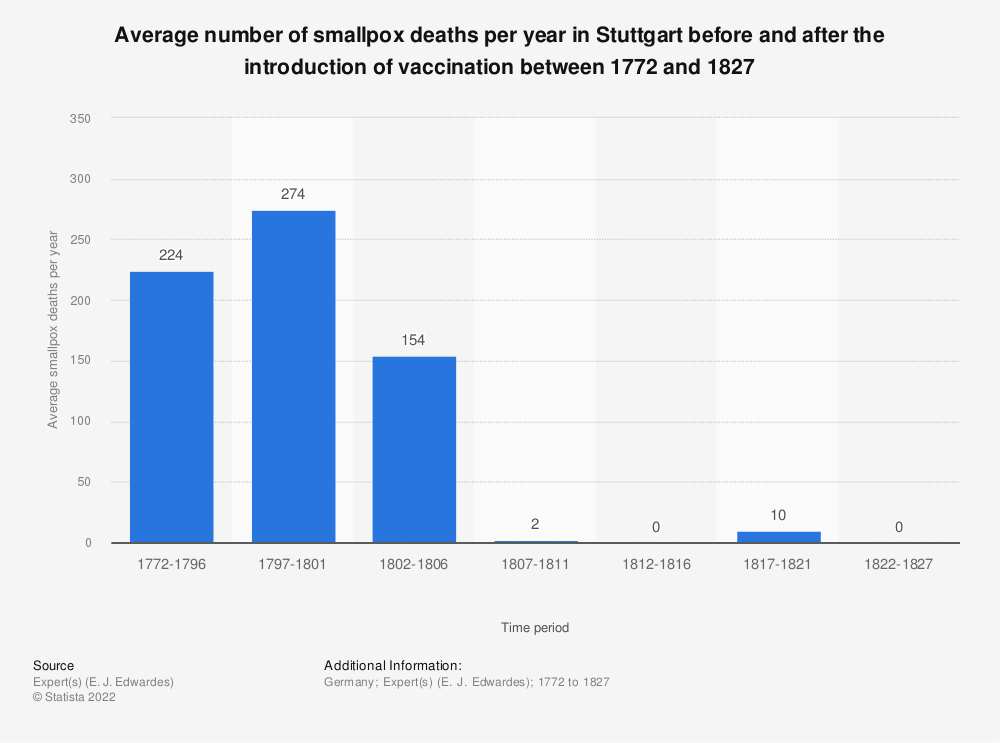 Statistic: Average number of smallpox deaths per year in Stuttgart before and after the introduction of vaccination between 1772 and 1827 | Statista