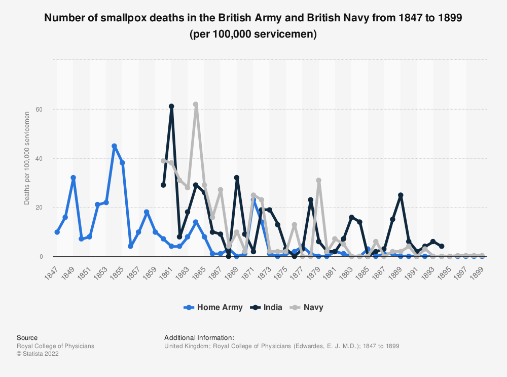 Statistic: Number of smallpox deaths in the British Army and British Navy from 1847 to 1899 (per 100,000 servicemen) | Statista
