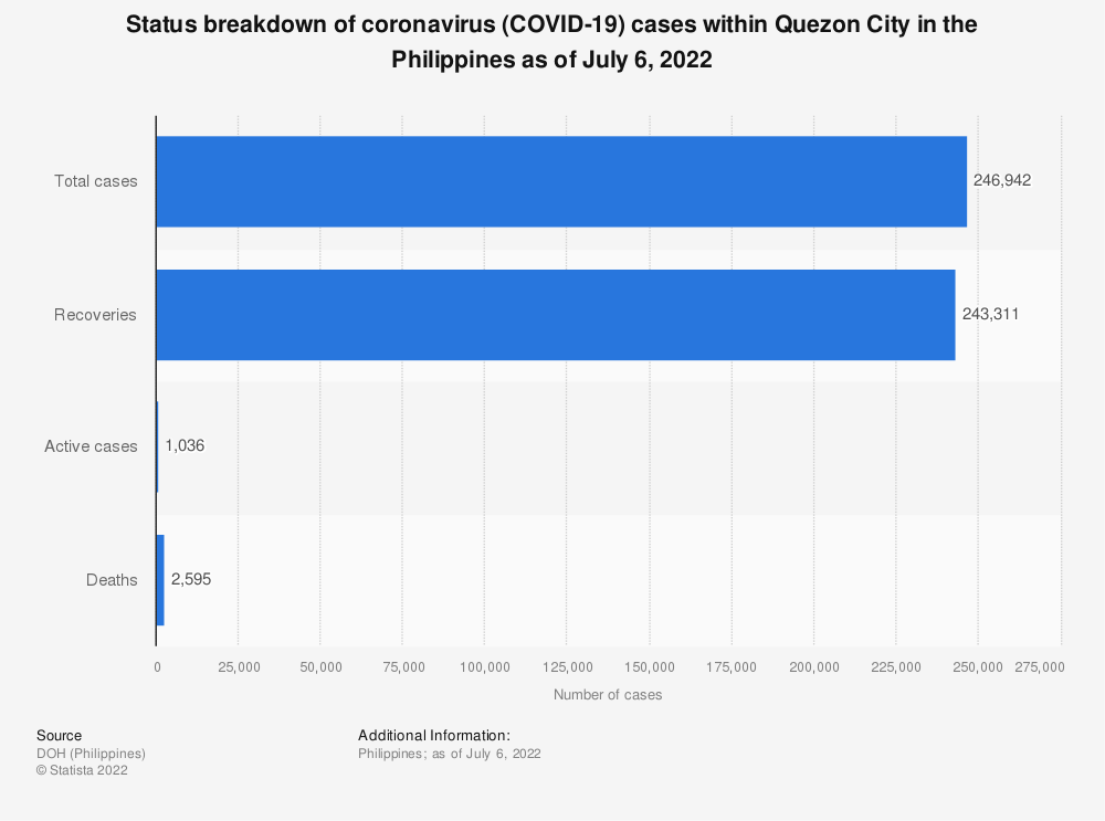 Statistic: Status breakdown of coronavirus COVID-19 cases within Quezon City in the Philippines as of May 8, 2020  | Statista