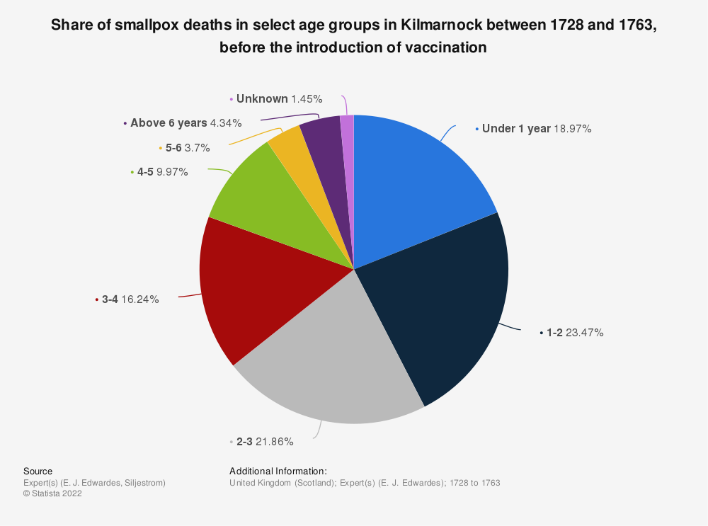 Statistic: Share of smallpox deaths in select age groups in Kilmarnock between 1728 and 1763, before the introduction of vaccination | Statista