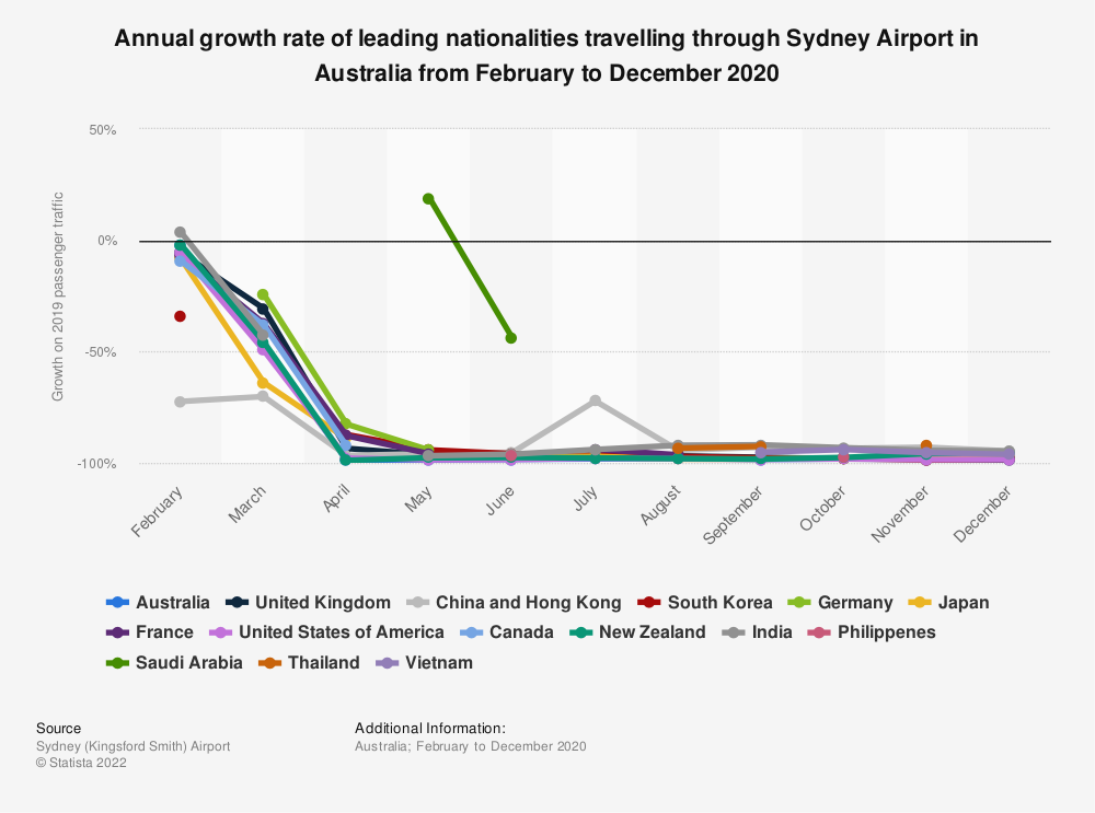 Statistic: Annual growth rate of leading nationalities travelling through Sydney Airport in Australia from February to April 2020  | Statista