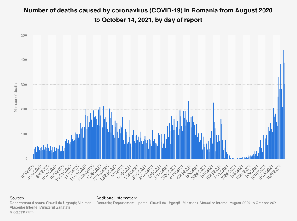 Statistic: Number of deaths caused by coronavirus (COVID-19) in Romania from August 2020 to September 23, 2021, by day of report | Statista