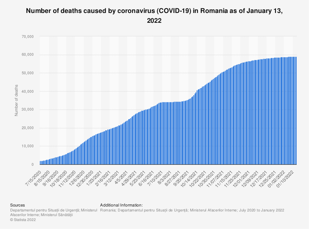 Statistic: Number of deaths caused by coronavirus (COVID-19) in Romania as of July 1, 2020 | Statista