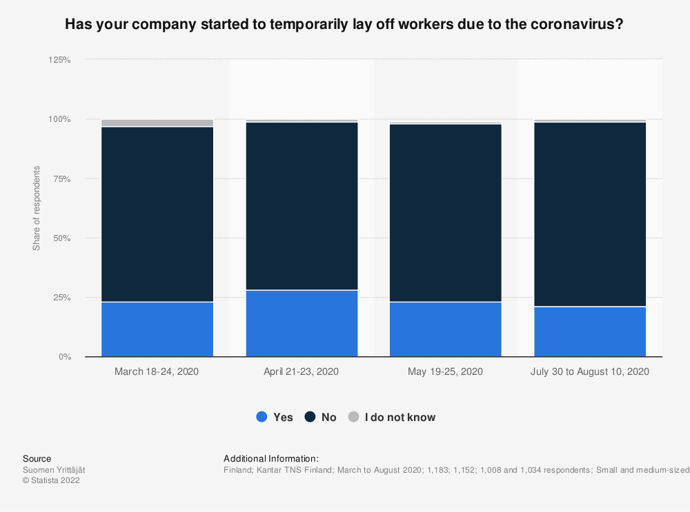 Statistic: Has your company started to temporarily lay off workers due to the coronavirus? | Statista