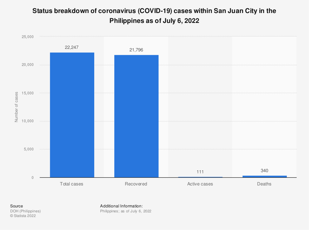 Statistic: Status breakdown of coronavirus (COVID-19) cases within San Juan City in the Philippines as of July 19, 2021 | Statista