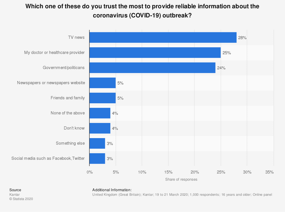 Statistic: Which one of these do you trust the most to provide reliable information about the coronavirus (COVID-19) outbreak? | Statista
