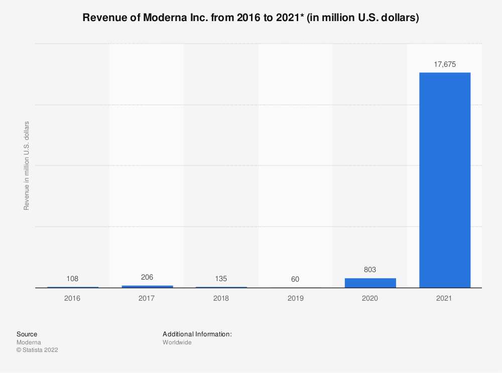 Statistic: Revenue of Moderna Inc. from 2016 to 2019 (in million U.S. dollars)* | Statista