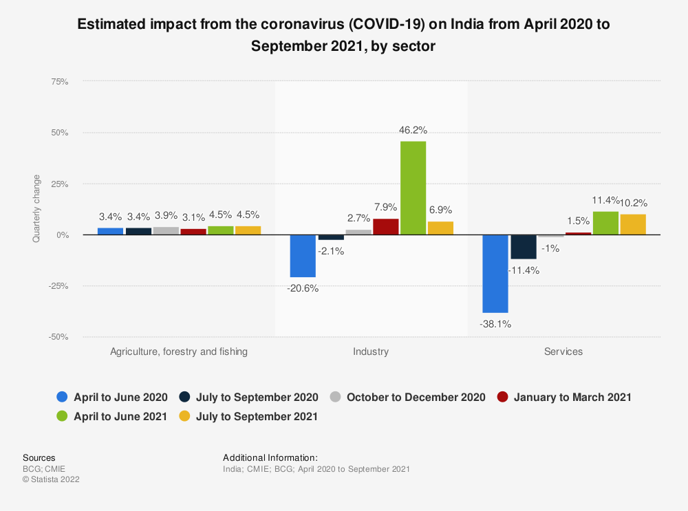 Statistic: Estimated impact from the coronavirus (COVID-19) on India between April and June 2020, by sector GVA | Statista