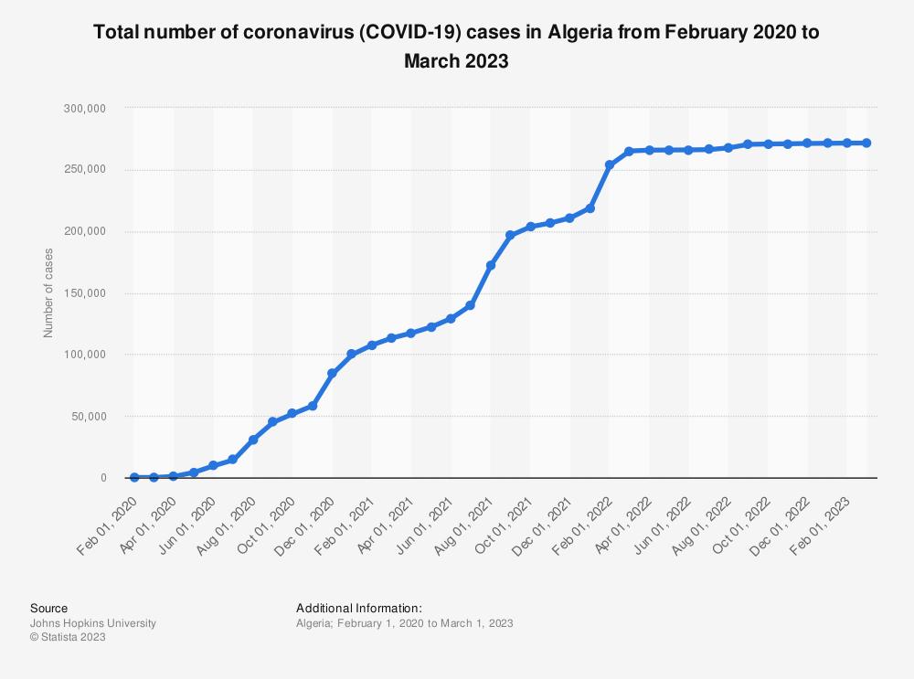 Statistic: Total number of coronavirus (COVID-19) cases in Algeria as of January 14, 2021 | Statista